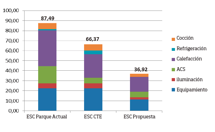 Consumo energético final (kWh/m2 año)