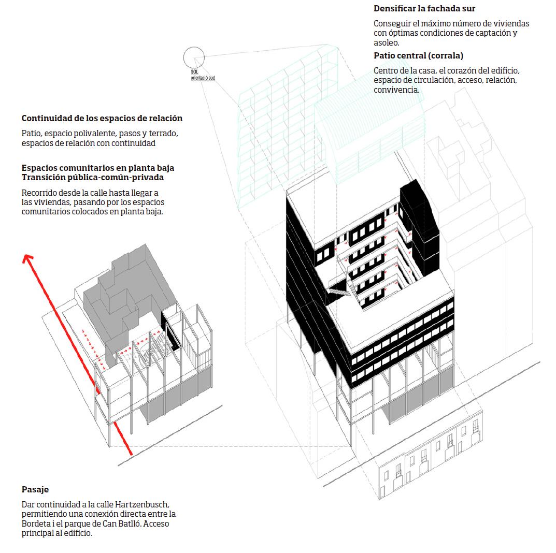 Arquitectura la borda for Proyecto arquitectonico pdf